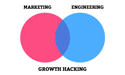 3 Growth Hacking Tools For Any Startup