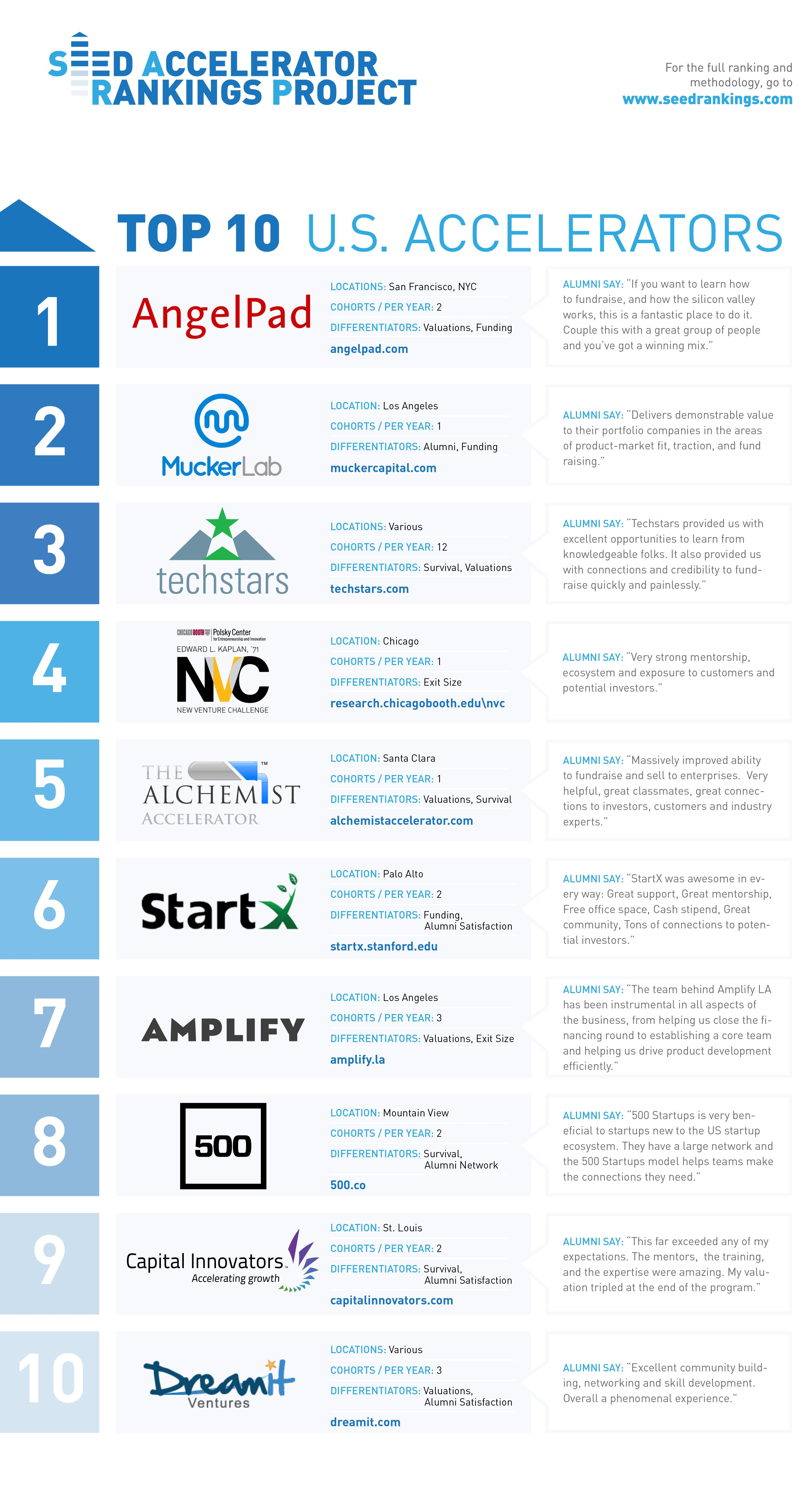 Top Accelerators in the US